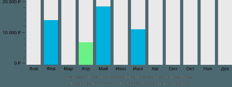 Динамика стоимости авиабилетов из Майами в Акрон по месяцам