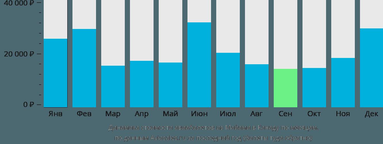 Динамика стоимости авиабилетов из Майами в Канаду по месяцам
