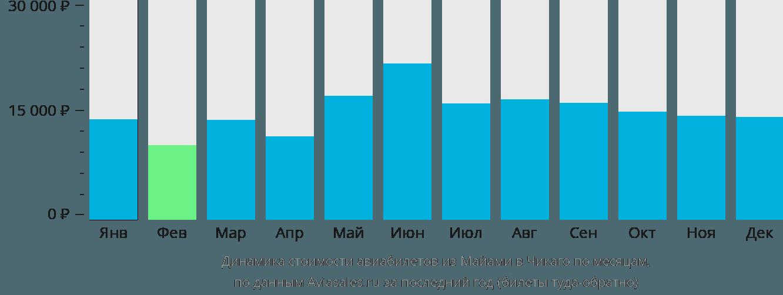 Динамика стоимости авиабилетов из Майами в Чикаго по месяцам