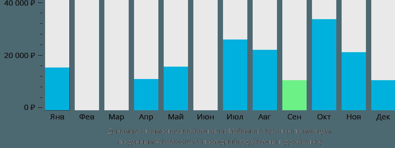 Динамика стоимости авиабилетов из Майами в Чарлстон по месяцам