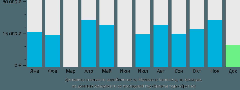 Динамика стоимости авиабилетов из Майами в Кливленд по месяцам