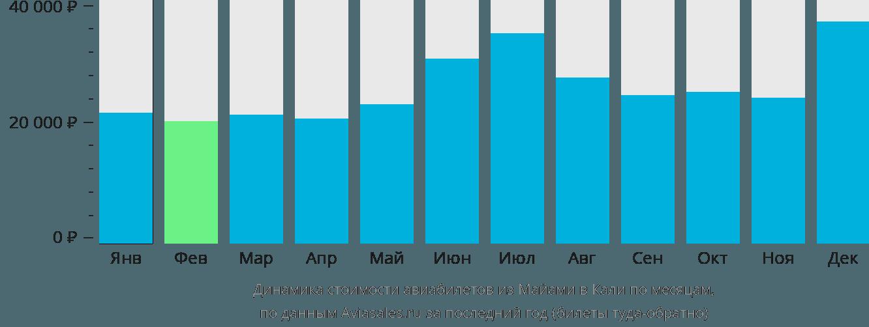 Динамика стоимости авиабилетов из Майами в Кали по месяцам