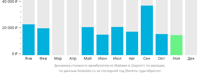 Динамика стоимости авиабилетов из Майами в Шарлотт по месяцам