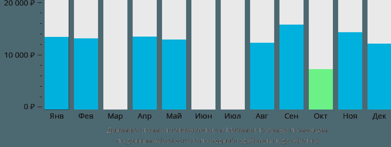 Динамика стоимости авиабилетов из Майами в Колумбус по месяцам