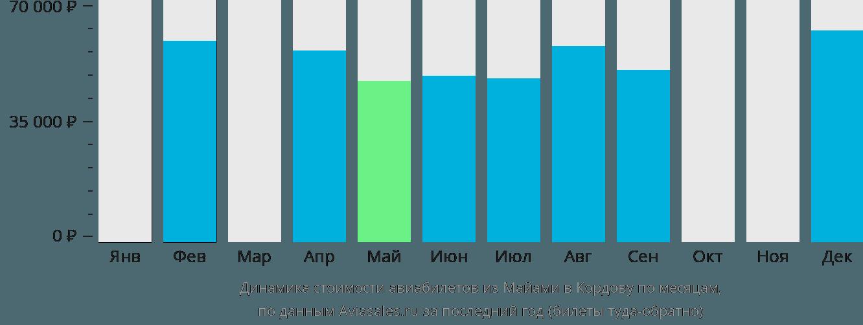 Динамика стоимости авиабилетов из Майами в Кордову по месяцам