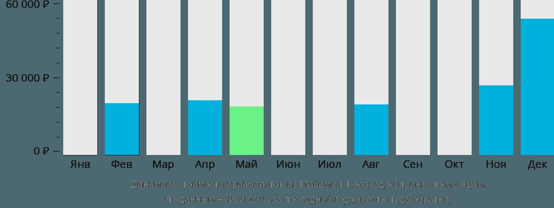 Динамика стоимости авиабилетов из Майами в Колорадо-Спрингс по месяцам