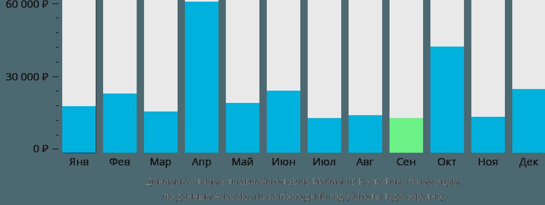 Динамика стоимости авиабилетов из Майами в Косту-Рику по месяцам