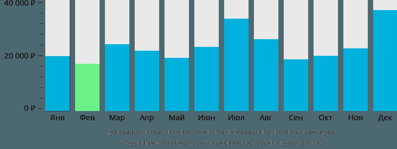 Динамика стоимости авиабилетов из Майами в Картахену по месяцам