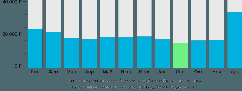 Динамика стоимости авиабилетов из Майами в Канкун по месяцам