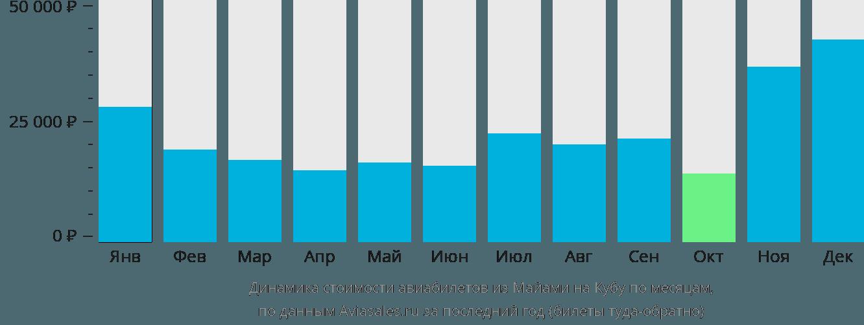 Динамика стоимости авиабилетов из Майами на Кубу по месяцам