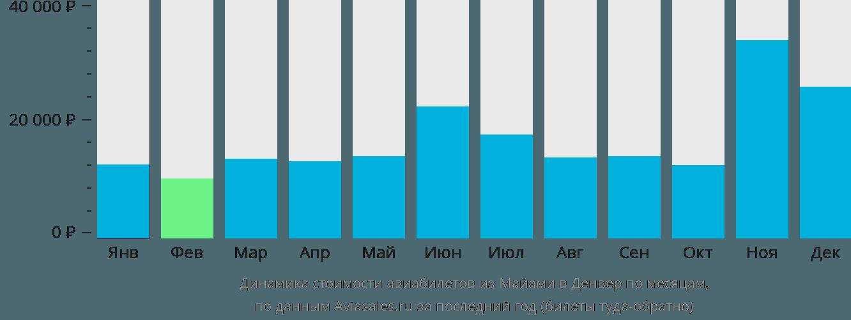 Динамика стоимости авиабилетов из Майами в Денвер по месяцам