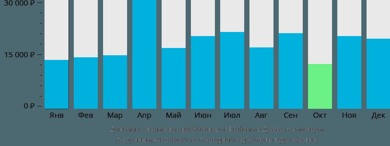 Динамика стоимости авиабилетов из Майами в Даллас по месяцам