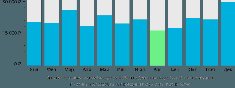 Динамика стоимости авиабилетов из Майами в Доминиканскую Республику по месяцам