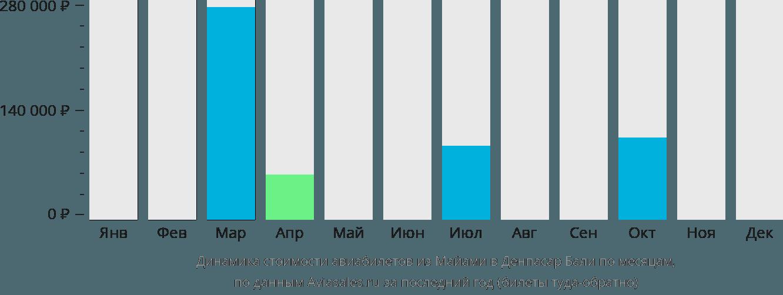 Динамика стоимости авиабилетов из Майами в Денпасар Бали по месяцам