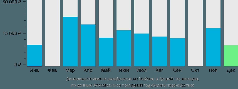 Динамика стоимости авиабилетов из Майами в Детройт по месяцам