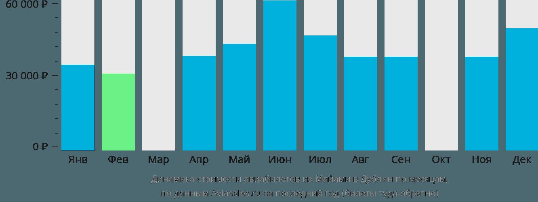 Динамика стоимости авиабилетов из Майами в Дублин по месяцам