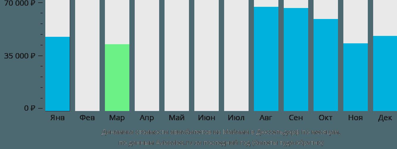 Динамика стоимости авиабилетов из Майами в Дюссельдорф по месяцам