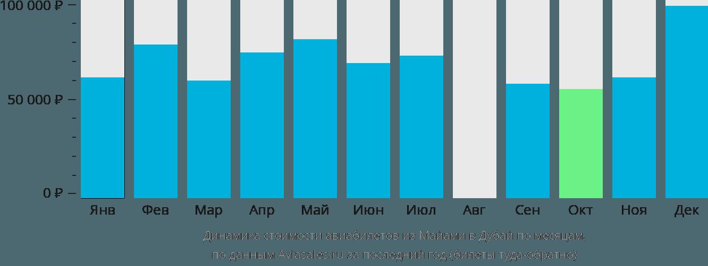 Динамика стоимости авиабилетов из Майами в Дубай по месяцам