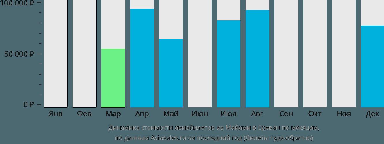 Динамика стоимости авиабилетов из Майами в Ереван по месяцам