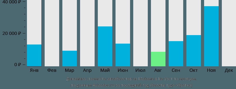 Динамика стоимости авиабилетов из Майами в Ки-Уэст по месяцам