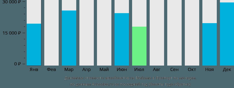 Динамика стоимости авиабилетов из Майами в Фрипорт по месяцам