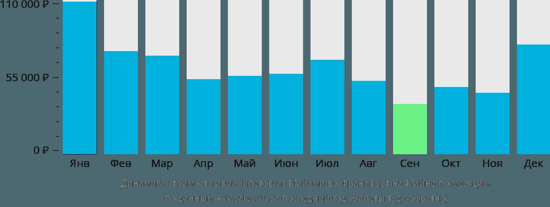 Динамика стоимости авиабилетов из Майами во Франкфурт-на-Майне по месяцам