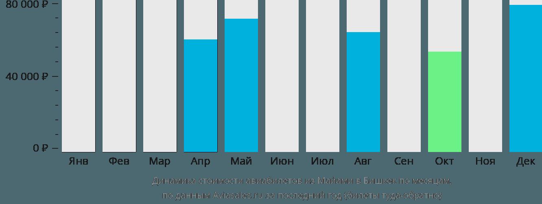 Динамика стоимости авиабилетов из Майами в Бишкек по месяцам
