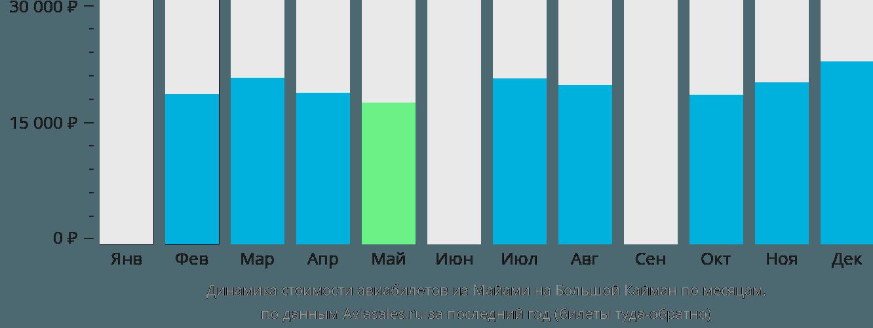 Динамика стоимости авиабилетов из Майами на Большой Кайман по месяцам