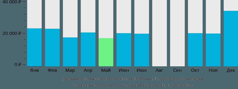 Динамика стоимости авиабилетов из Майами в Гвадалахару по месяцам