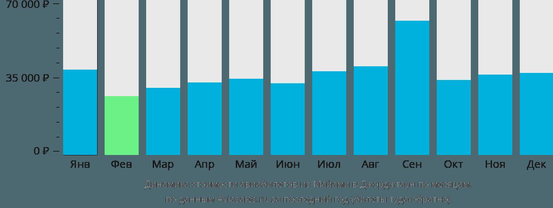 Динамика стоимости авиабилетов из Майами в Джорджтаун по месяцам