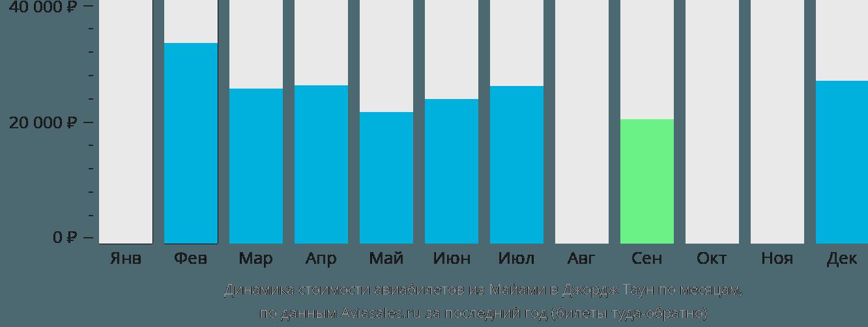 Динамика стоимости авиабилетов из Майами в Джордж Таун по месяцам