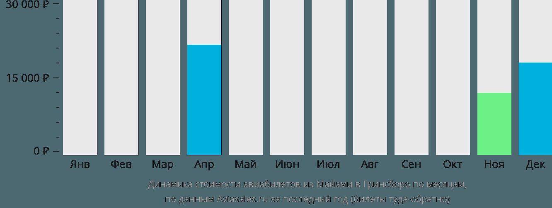 Динамика стоимости авиабилетов из Майами в Гринсборо по месяцам