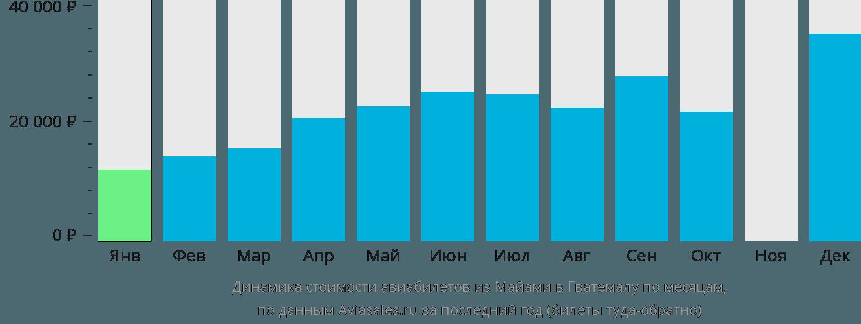 Динамика стоимости авиабилетов из Майами в Гватемалу по месяцам