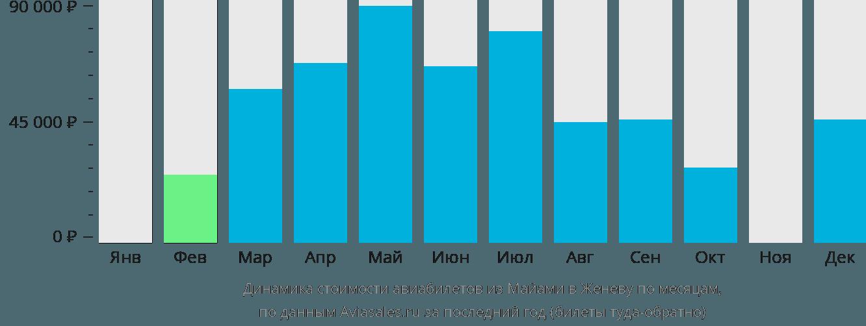Динамика стоимости авиабилетов из Майами в Женеву по месяцам