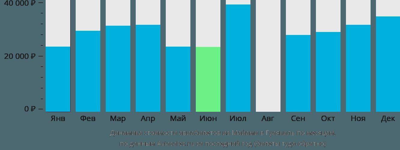 Динамика стоимости авиабилетов из Майами в Гуаякиль по месяцам