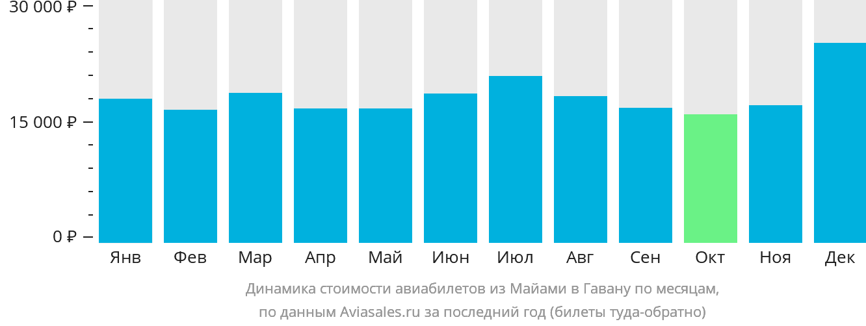 Динамика стоимости авиабилетов из Майами в Гавану по месяцам