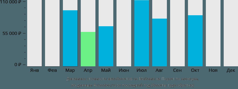 Динамика стоимости авиабилетов из Майами на Пхукет по месяцам