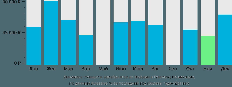 Динамика стоимости авиабилетов из Майами в Гонолулу по месяцам