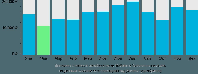 Динамика стоимости авиабилетов из Майами в Хьюстон по месяцам