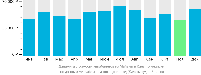 Динамика стоимости авиабилетов из Майами в Киев по месяцам