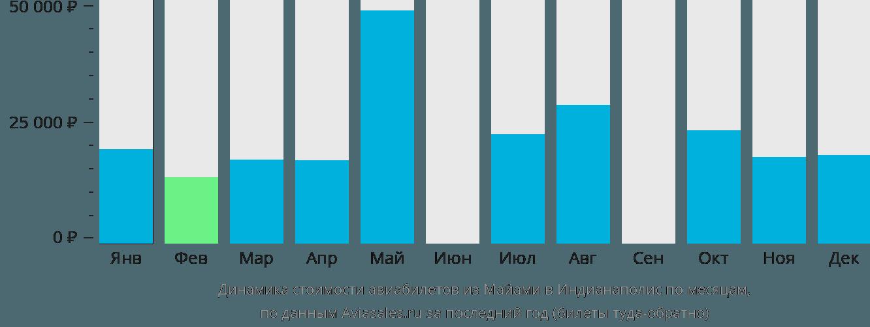 Динамика стоимости авиабилетов из Майами в Индианаполис по месяцам