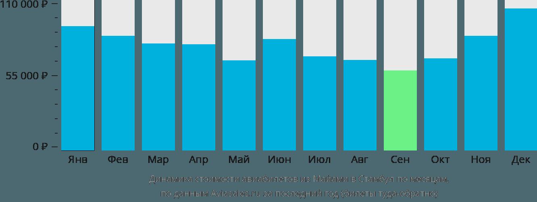 Динамика стоимости авиабилетов из Майами в Стамбул по месяцам