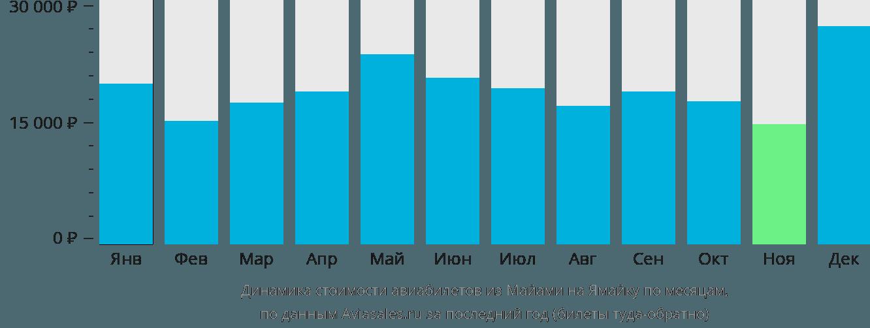 Динамика стоимости авиабилетов из Майами на Ямайку по месяцам