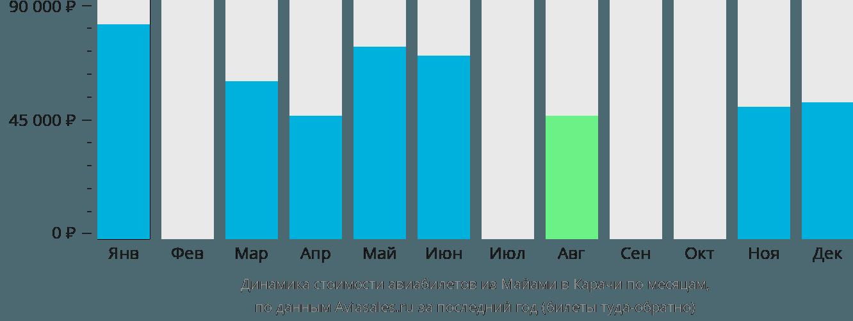 Динамика стоимости авиабилетов из Майами в Карачи по месяцам