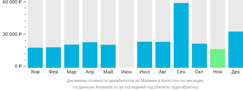 Динамика стоимости авиабилетов из Майами в Кингстон по месяцам