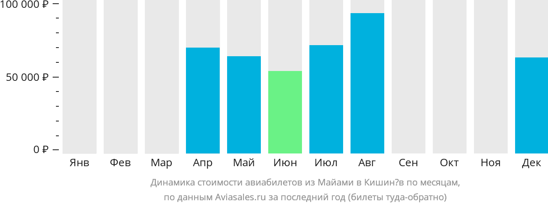 Динамика стоимости авиабилетов из Майами в Кишинёв по месяцам
