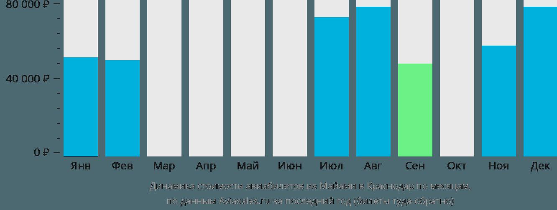 Динамика стоимости авиабилетов из Майами в Краснодар по месяцам