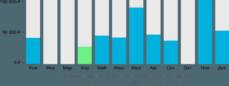 Динамика стоимости авиабилетов из Майами в Казахстан по месяцам