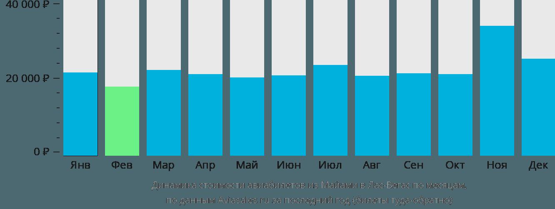 Динамика стоимости авиабилетов из Майами в Лас-Вегас по месяцам