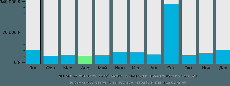Динамика стоимости авиабилетов из Майами в Лос-Анджелес по месяцам
